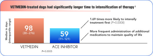 VETMEDIN-treated dogs had significantly longer time to intensification of therapy